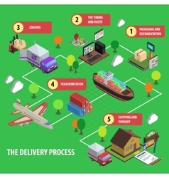 Delivery Process Isometric Concept Set vector