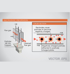 electrostatic precipitator vector image vector image