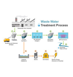 Waste water treatment process vector