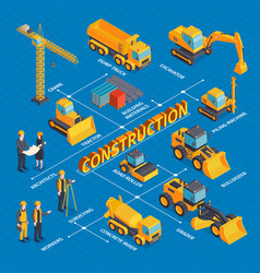 Isometric construction machinery flowchart vector