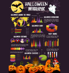 Halloween infographic with statistic graph chart vector