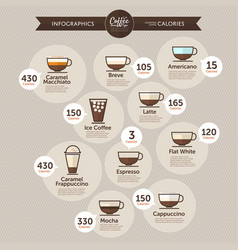 Coffee infographics calories type vector