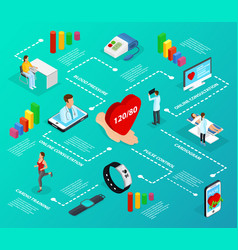 isometric digital medicine infographic flowchart vector image