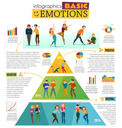 Human emotions infographic set vector