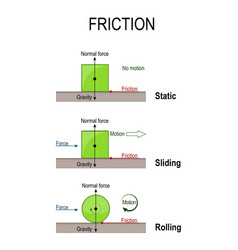 Friction rolling static and sliding vector