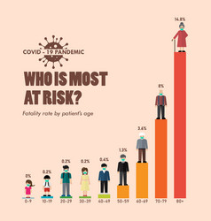 Covid-19 fatality rate patients age infographic vector