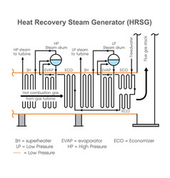 heat recovery steam generator vector image