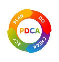 Pdca cycle plan-do-check-act circle vector
