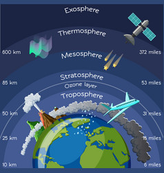 layers of atmosphere infographic vector image vector image