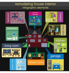 House remodeling infographic Set interior elements vector image vector image