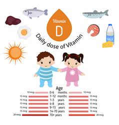 Vitamin d infographic or cholecalciferol vitamin vector