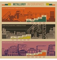 Metallurgy infographic vector image vector image