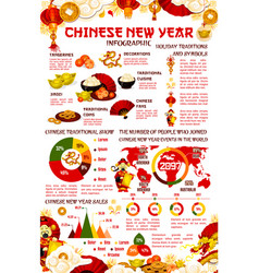 chinese new year infographic with graph and chart vector image