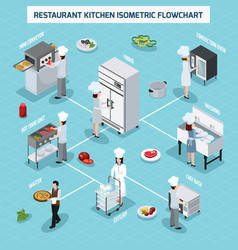 professional kitchen isometric flowchart vector image vector image