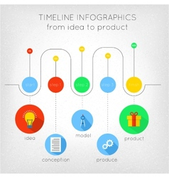 Timeline from idea to product vector image