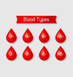 Blood types set of drops medical and healthcare vector