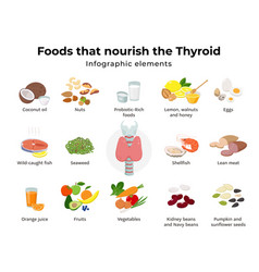 Healthy foods for thyroid set food icons in vector
