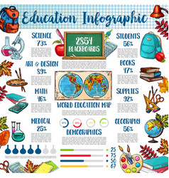 back to school and education infographic template vector image