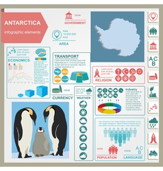 Antarctica South Pole infographics statistical vector image