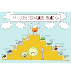 Info graphics on the topic of food which raise vector image