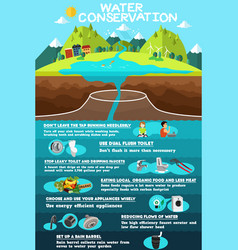 Infographic of water conservation vector