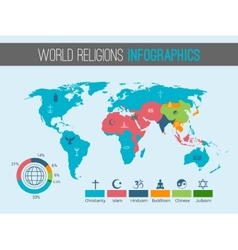 World religions map vector image