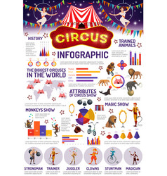circus infographic animals and peoples vector image