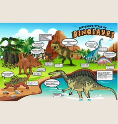 Different types of dinosaurs infographic vector