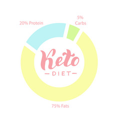 Ketogenic diet diagram keto healthy deit poster vector