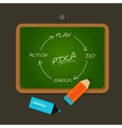 PDCA plan do check action chalk board vector image vector image