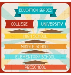 Education grades Poster in retro style vector