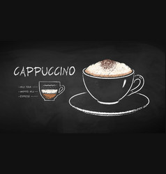 Chalked coffee recipe vector