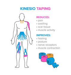 Kinesiology taping reduses and improves vector