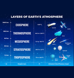 Layers of earth atmosphere infographics vector