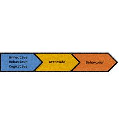 Attitudes and behaviour english text vector