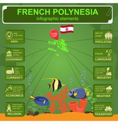 French Polynesia infographics statistical data vector image
