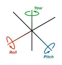 Roll pitch yaw three rotation angles vector