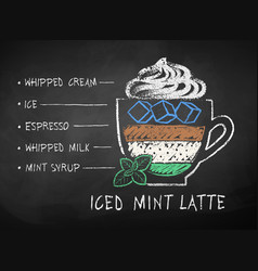 chalked iced mint latte coffee recipe vector image
