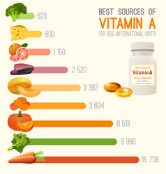 Vitamin a in food chart vector