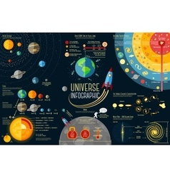 Set of Universe Infographics - Solar system vector