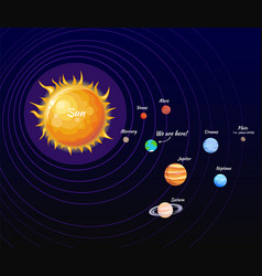Solar system poster and orbit vector