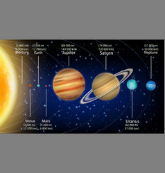 Solar system planets with size information vector