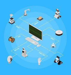 smart technologies devices concept isometric view vector image