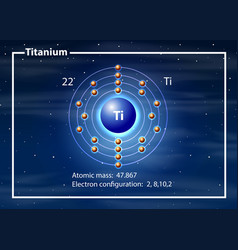 Titanium atom diagram concept vector