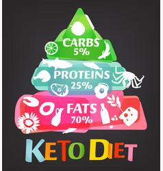 keto diet pyramid vector image