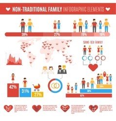 Non-traditional Family Infographics vector image