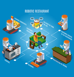 isometric robotic restaurant flowchart vector image