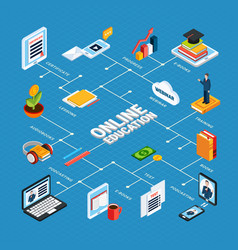 webinar isometric online education composition vector image