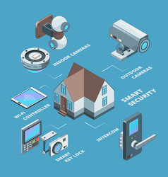 security systems surveillance wireless cameras vector image