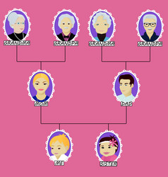 Cartoon family tree of the boy with little sister vector
